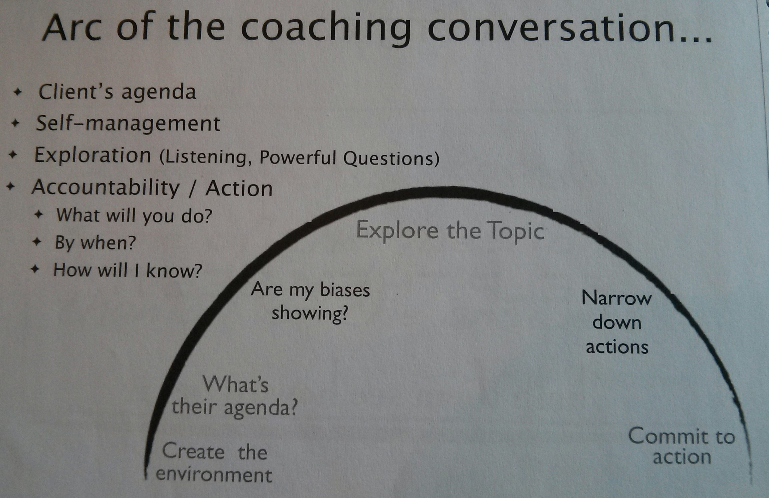 Arc of the coaching conversation