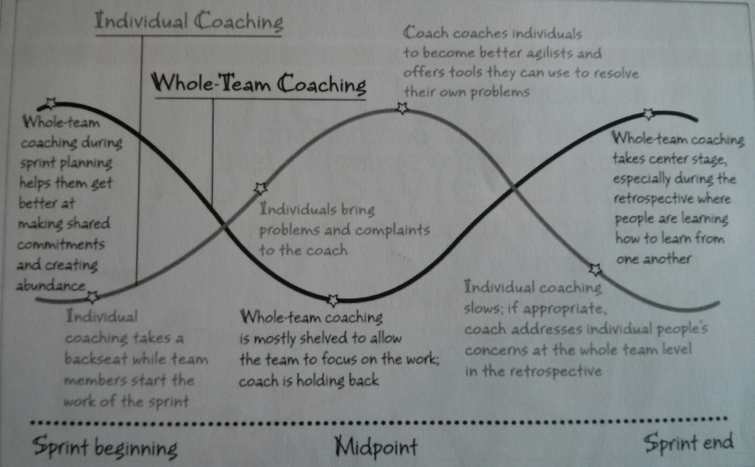 coaching focus