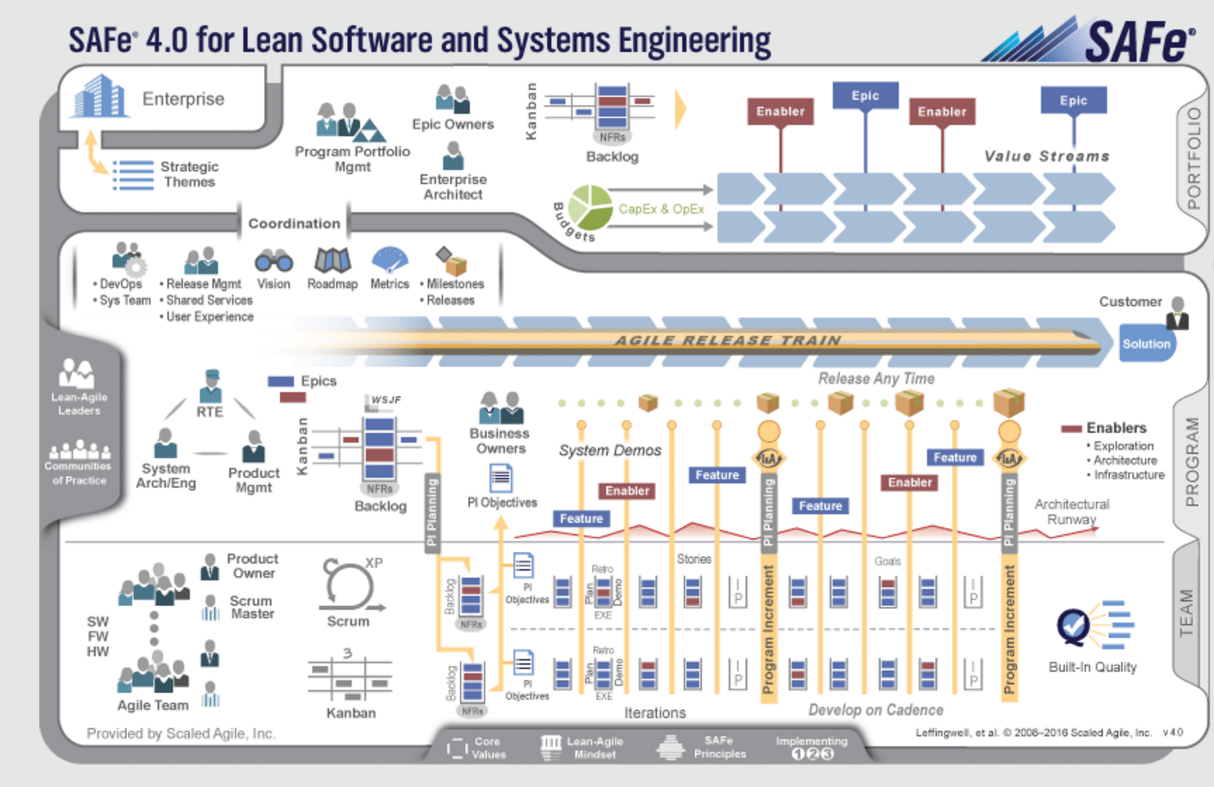 Scalable Agile Framework scaled agile framework