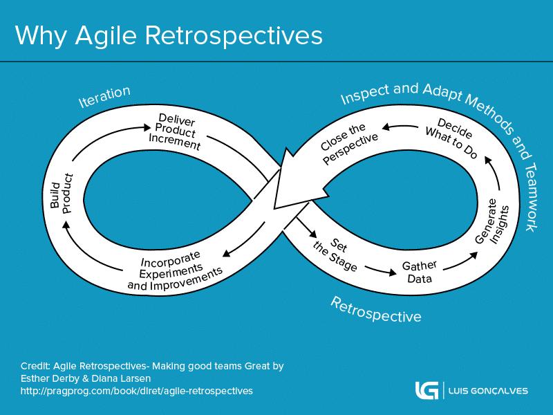 Agile Retrospectives, retrospective, retrospectives