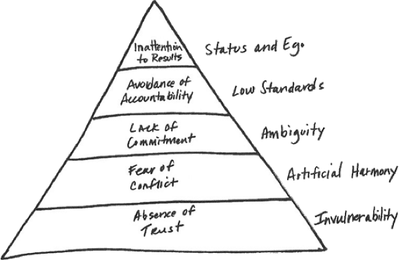 The Book Discusses Why Even Most Successful Teams Struggle To Get Good Results See The Pyramid Of The Dysfunctions Below
