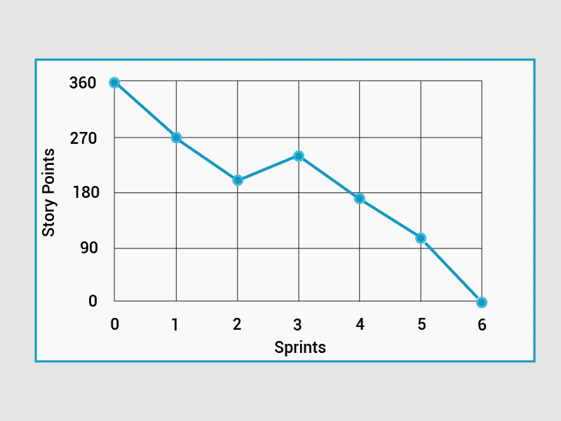 burndown chart the ultimate guide for every scrum master