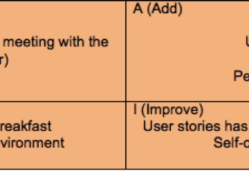 agile retrospectives exercise