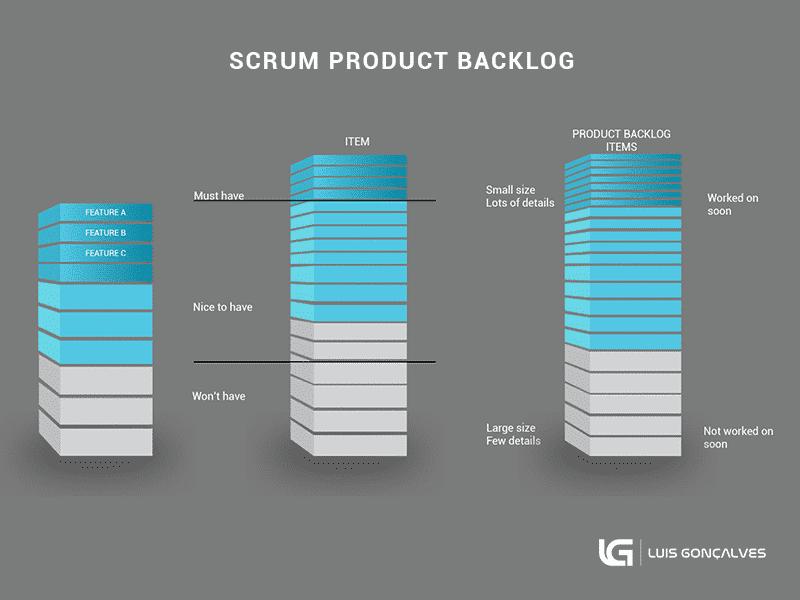 scrum product backlog, product backlog