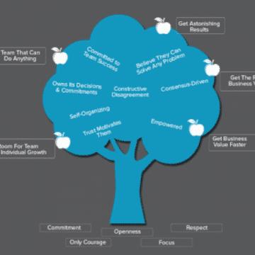Ideias de Agile Retrospectives