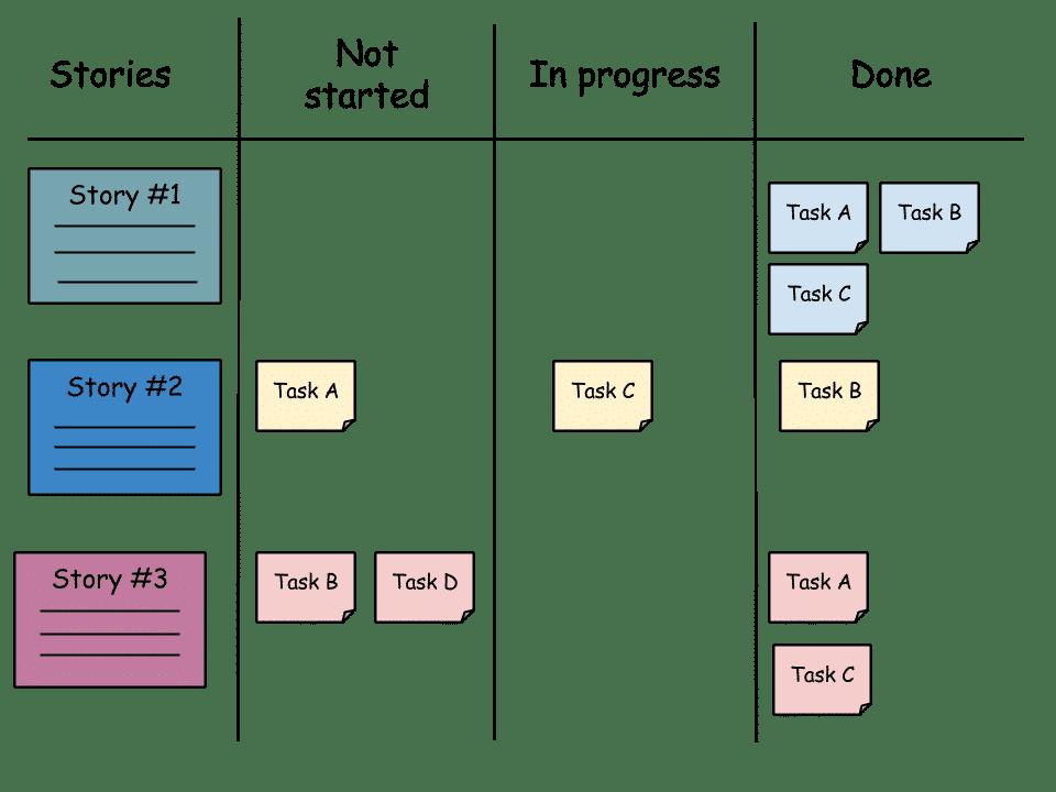 epic, user story, task
