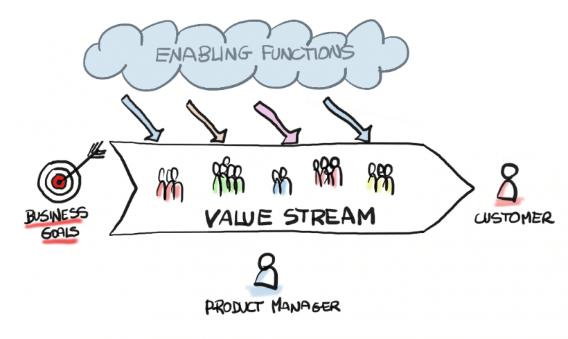 Gestión de Producto Digital - Product Manager - Value Stream