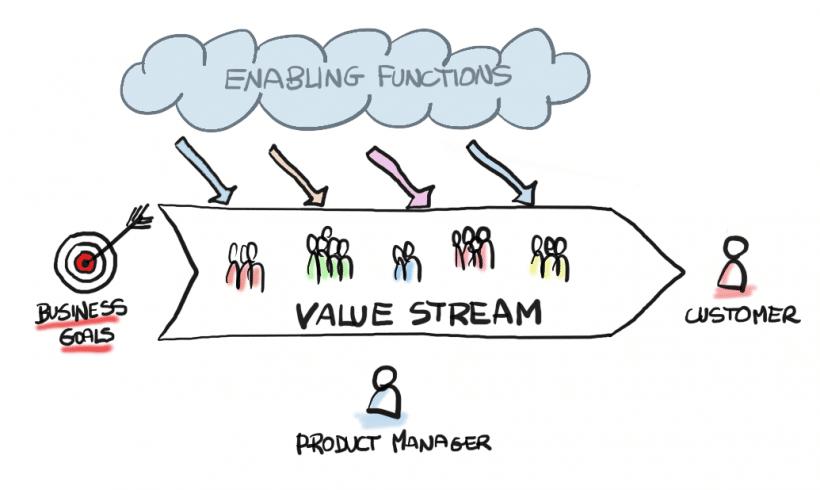 Gestión de Producto Digital - Product Manager - Value Stream