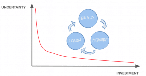 Uncertainty - Risk - Business Model - Digital Product Management