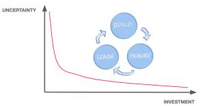 Uncertainty - Risk - Business Model - Gestión de Producto Digital